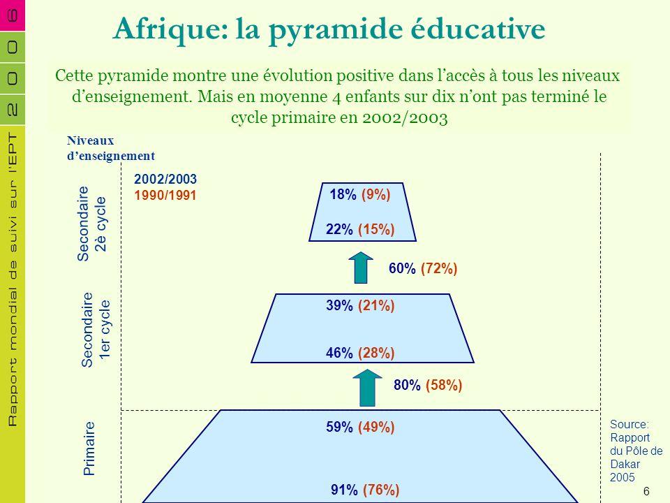 Afrique: la pyramide éducative