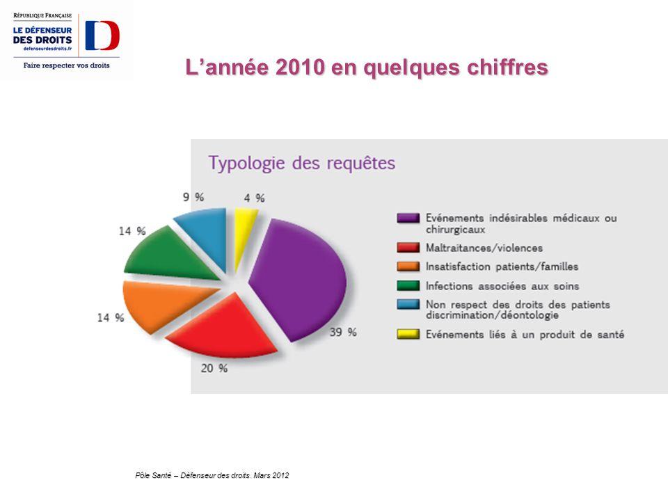 L'année 2010 en quelques chiffres