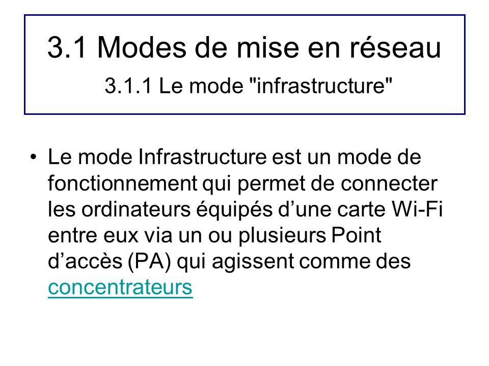 3.1 Modes de mise en réseau 3.1.1 Le mode infrastructure