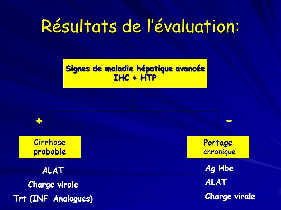 Résultats de l'évaluation: