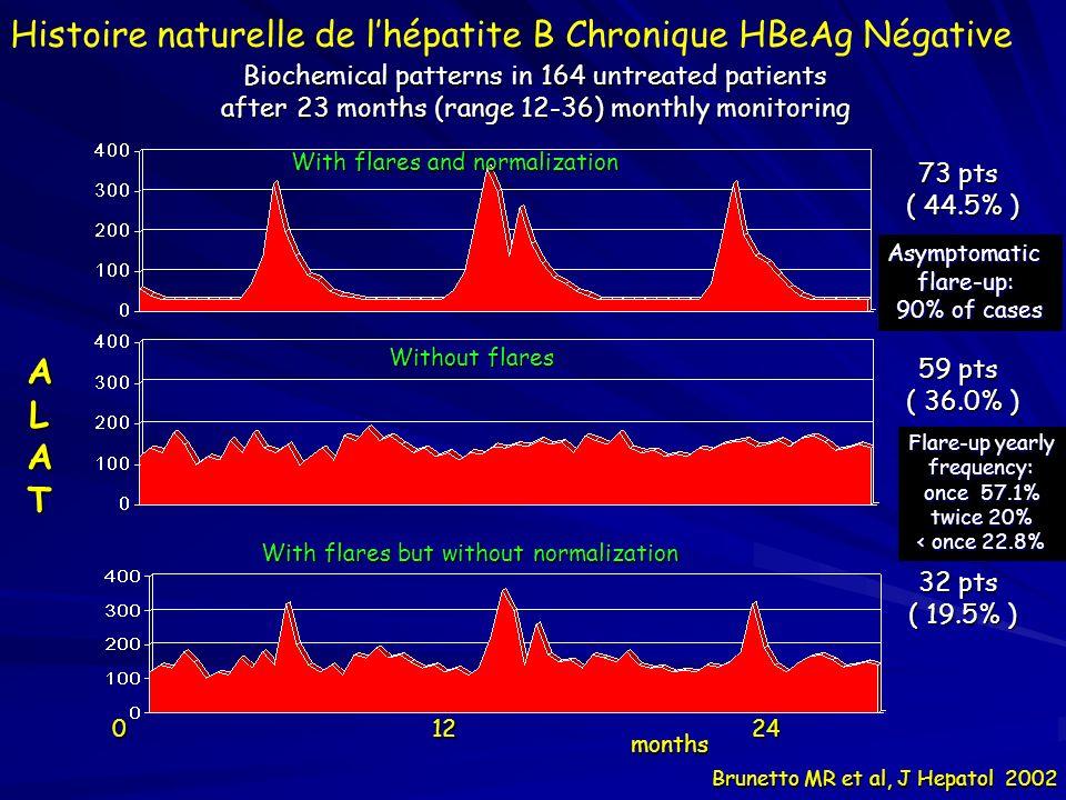 Histoire naturelle de l'hépatite B Chronique HBeAg Négative