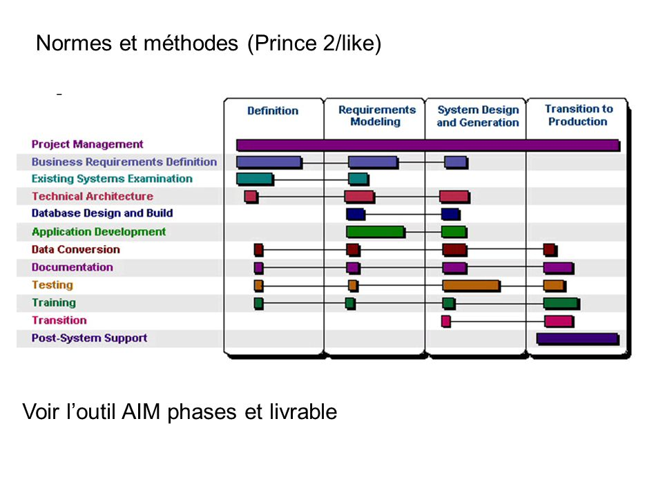Normes et méthodes (Prince 2/like)
