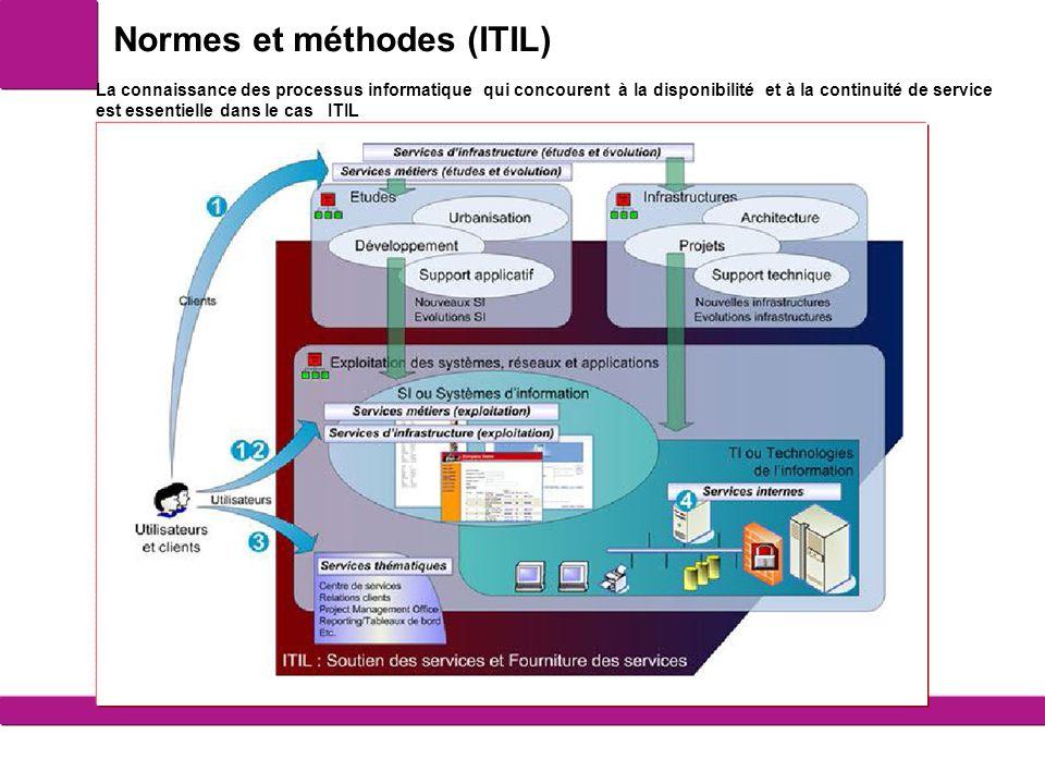 Normes et méthodes (ITIL)