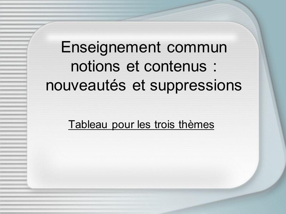 Enseignement commun notions et contenus : nouveautés et suppressions