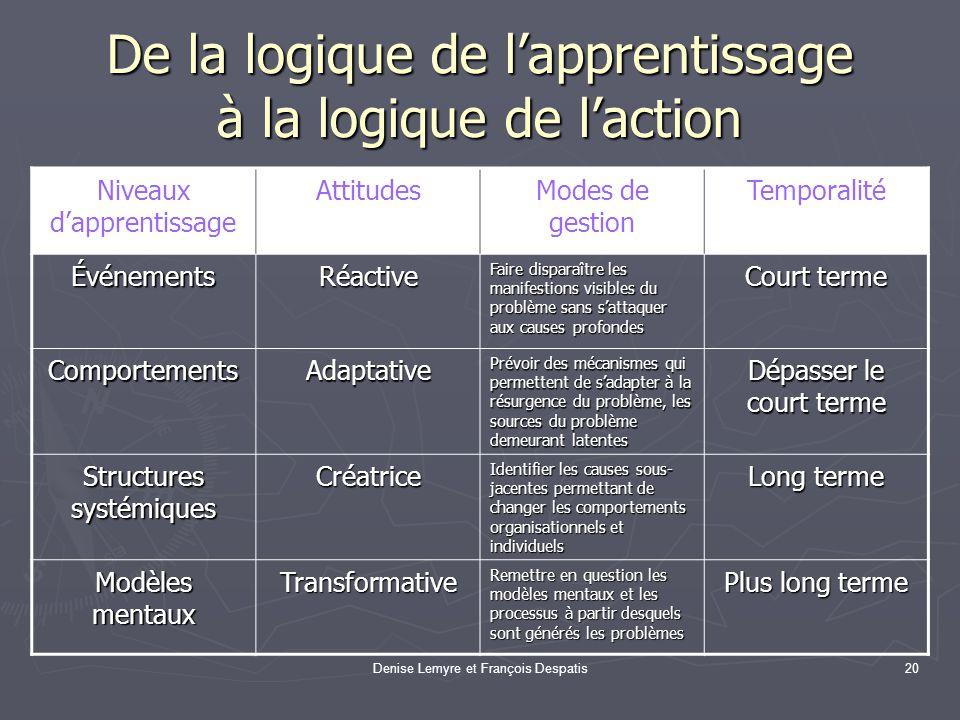 De la logique de l'apprentissage à la logique de l'action