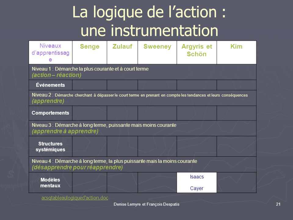 La logique de l'action : une instrumentation