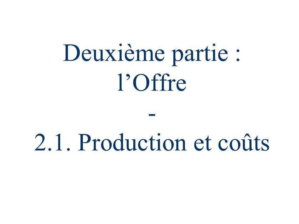 Deuxième partie : l'Offre - 2.1. Production et coûts