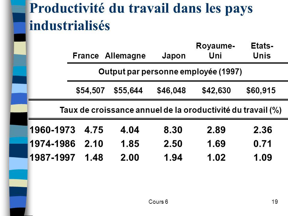 Productivité du travail dans les pays industrialisés