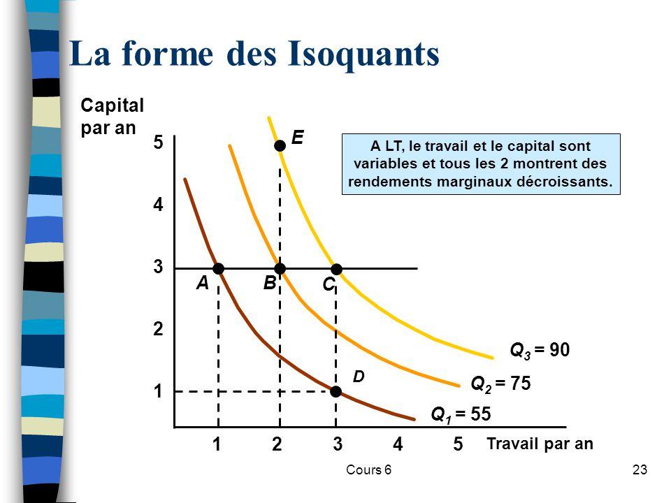 La forme des Isoquants Capital par an Q1 = 55 Q2 = 75 Q3 = 90 A B C E
