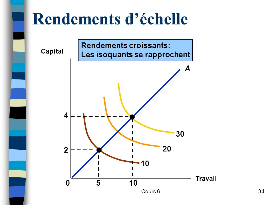 Rendements d'échelle Rendements croissants: