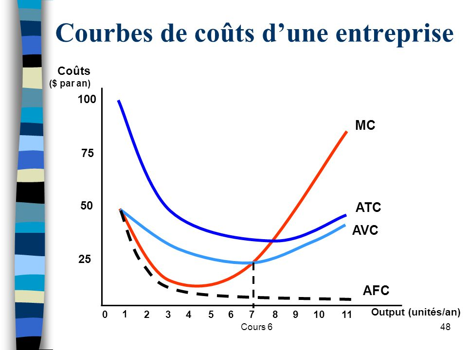 Courbes de coûts d'une entreprise