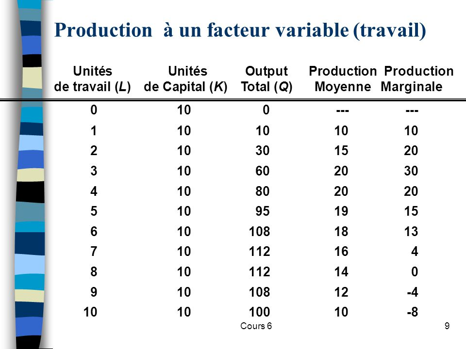 Production à un facteur variable (travail)