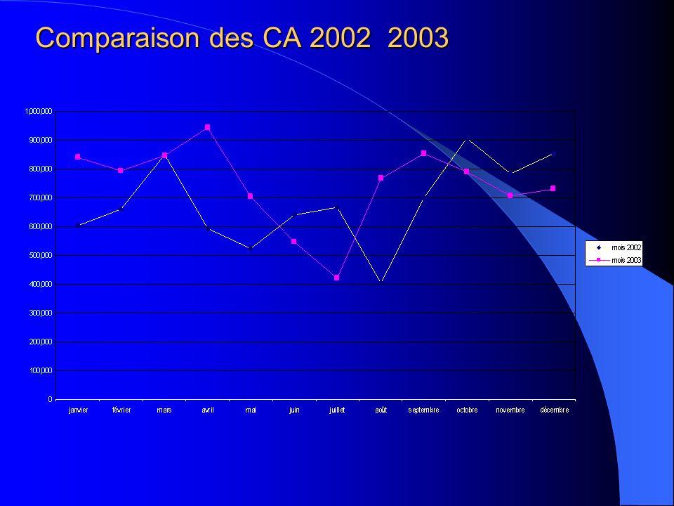 Comparaison des CA 2002 2003