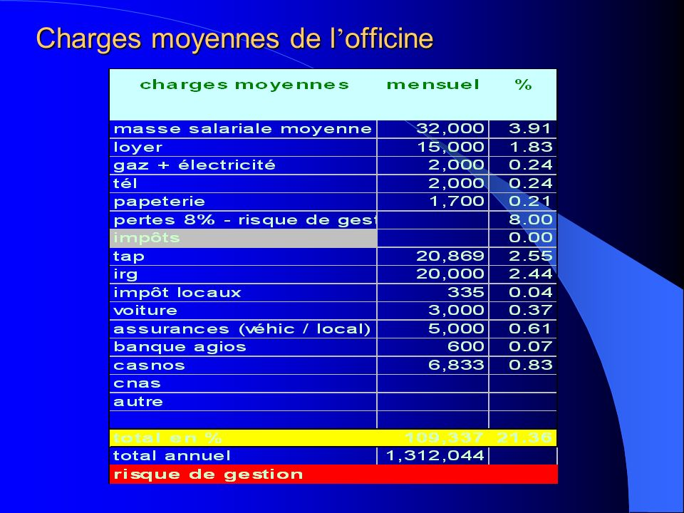 Charges moyennes de l'officine