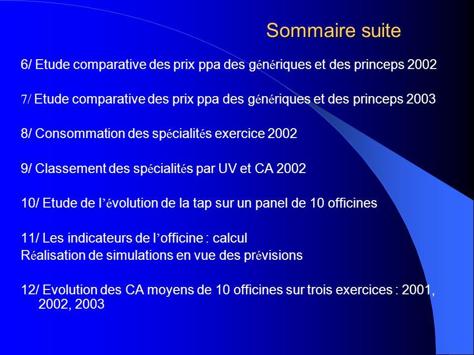 Sommaire suite 6/ Etude comparative des prix ppa des génériques et des princeps 2002.