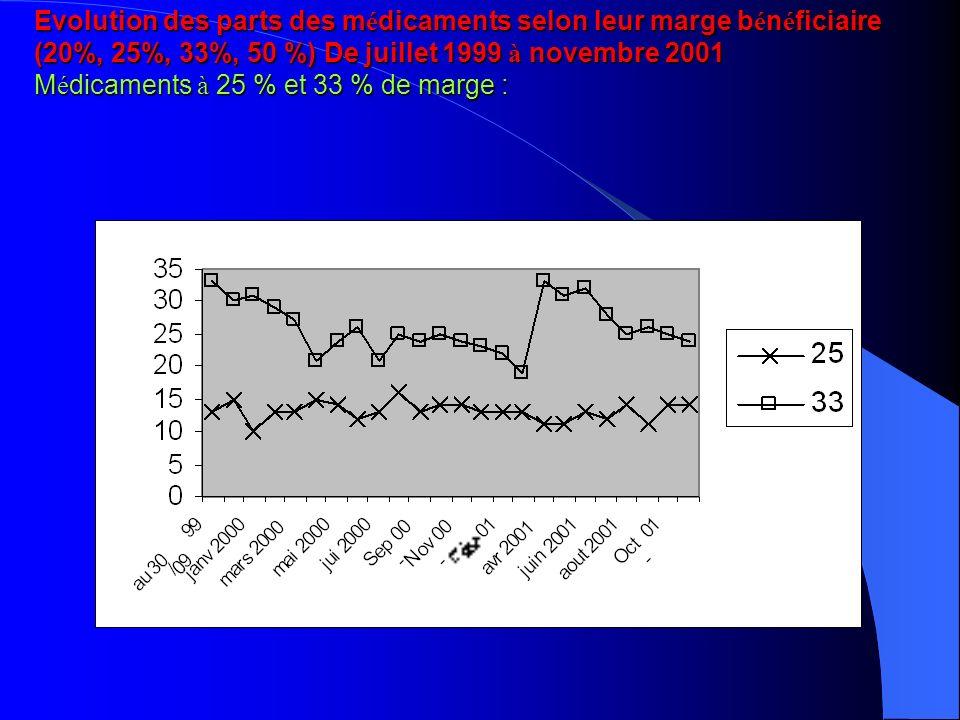 Evolution des parts des médicaments selon leur marge bénéficiaire (20%, 25%, 33%, 50 %) De juillet 1999 à novembre 2001 Médicaments à 25 % et 33 % de marge :
