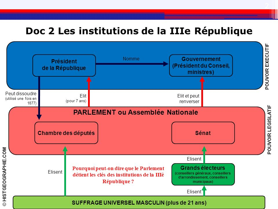 Doc 2 Les institutions de la IIIe République