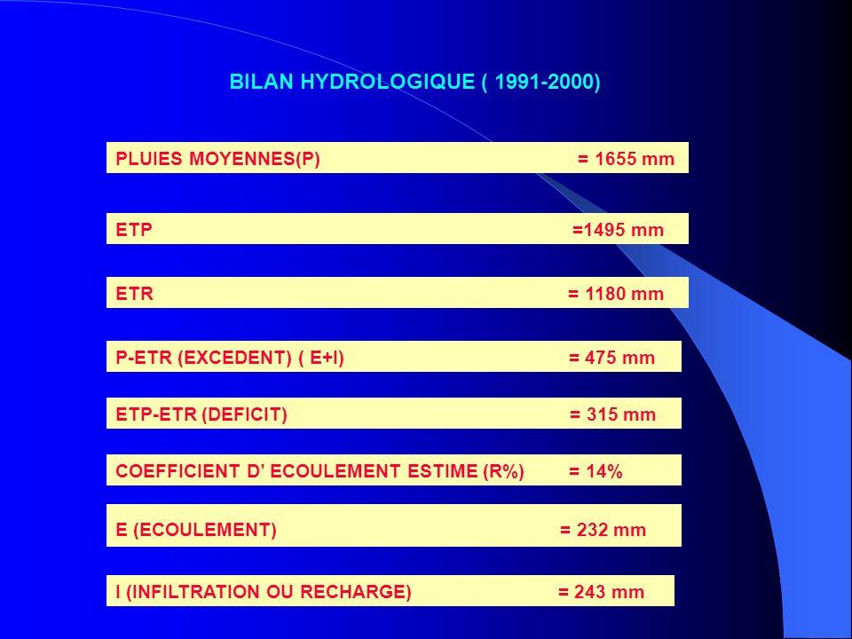 BILAN HYDROLOGIQUE ( 1991-2000)