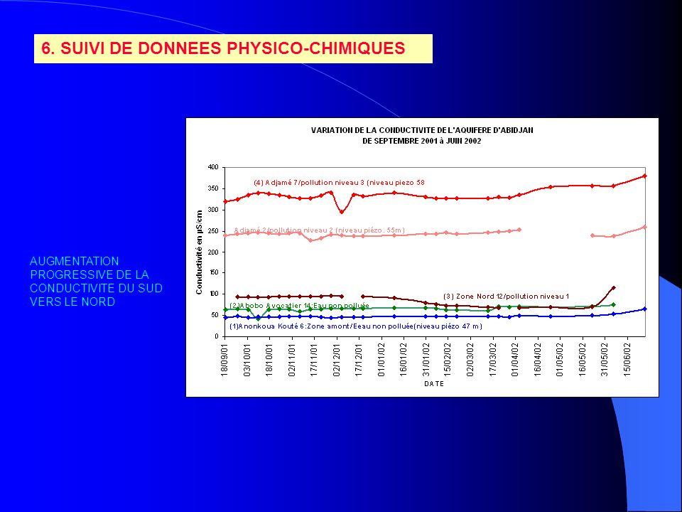 6. SUIVI DE DONNEES PHYSICO-CHIMIQUES