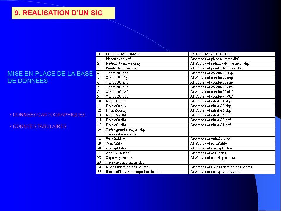 9. REALISATION D'UN SIG MISE EN PLACE DE LA BASE DE DONNEES