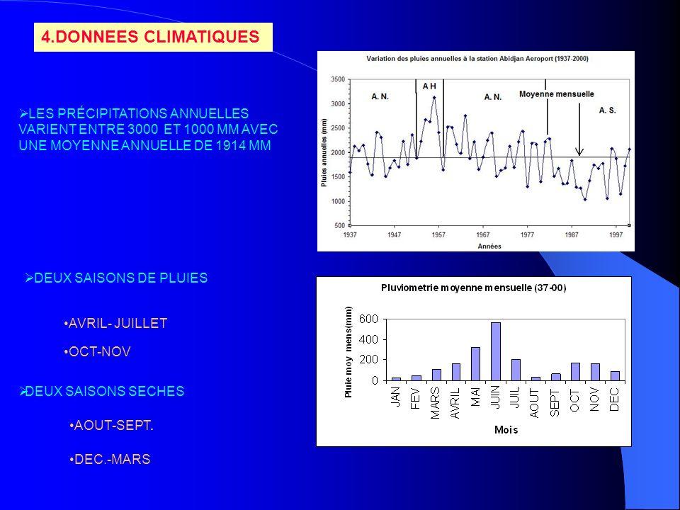 4.DONNEES CLIMATIQUESLES PRÉCIPITATIONS ANNUELLES VARIENT ENTRE 3000 ET 1000 MM AVEC UNE MOYENNE ANNUELLE DE 1914 MM.