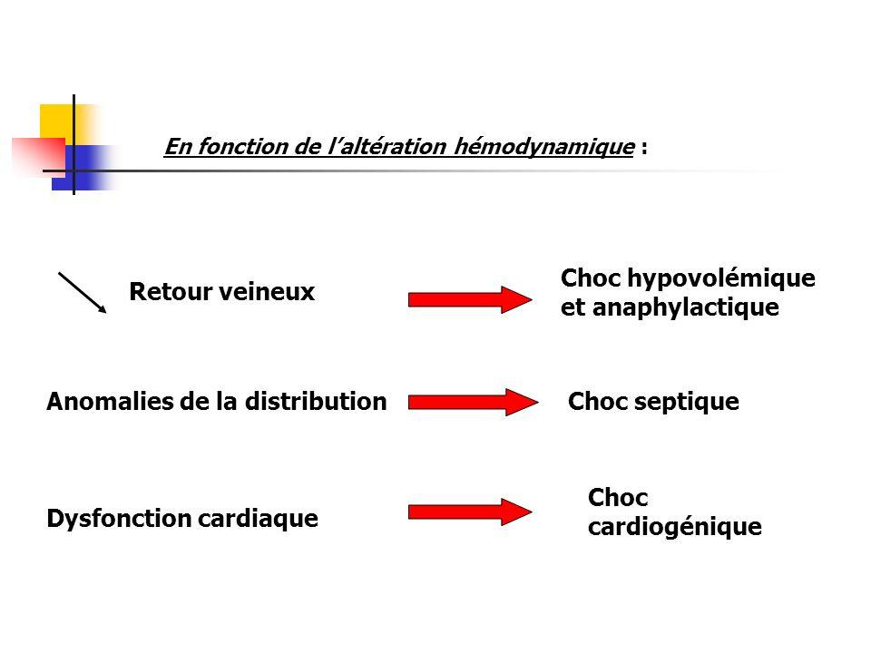 Choc hypovolémique et anaphylactique Retour veineux