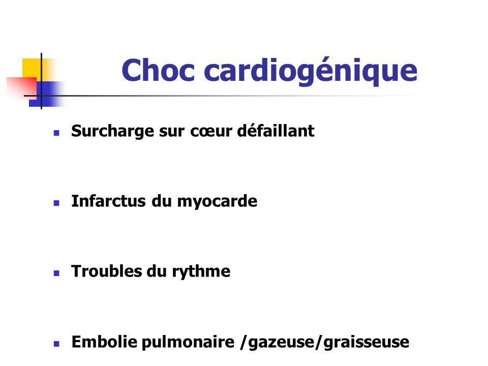 Choc cardiogénique Surcharge sur cœur défaillant Infarctus du myocarde