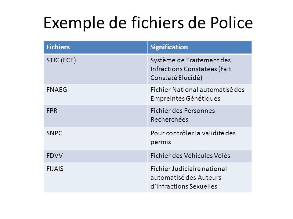 Exemple de fichiers de Police
