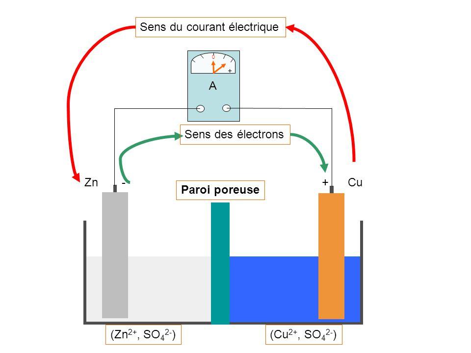 Sens du courant électrique