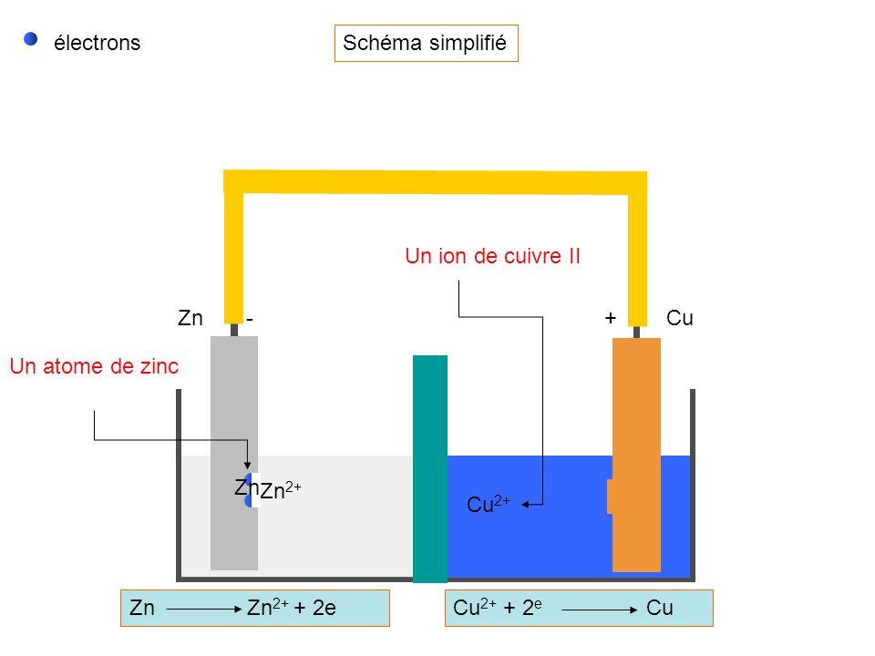électrons Schéma simplifié. Un ion de cuivre II. Zn. - + Cu. Un atome de zinc. Zn. Zn2+ Cu2+