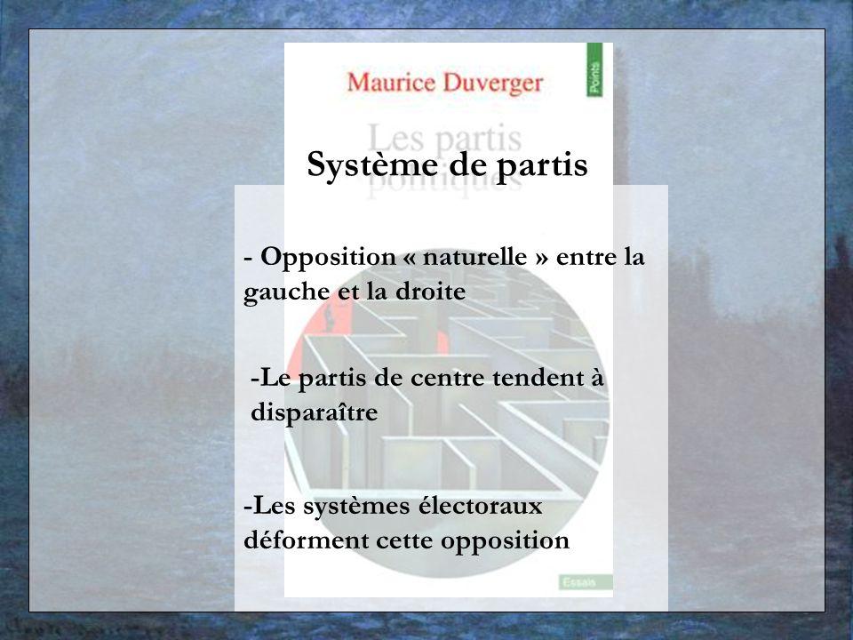 Système de partis - Opposition « naturelle » entre la gauche et la droite. -Le partis de centre tendent à disparaître.