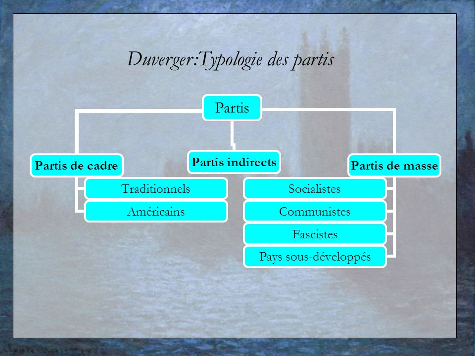 Duverger:Typologie des partis