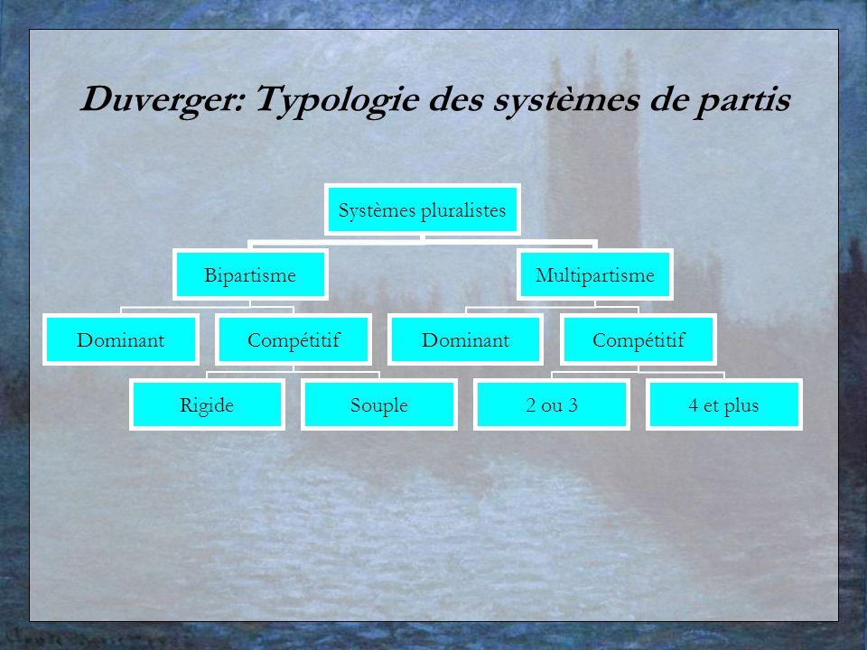 Duverger: Typologie des systèmes de partis