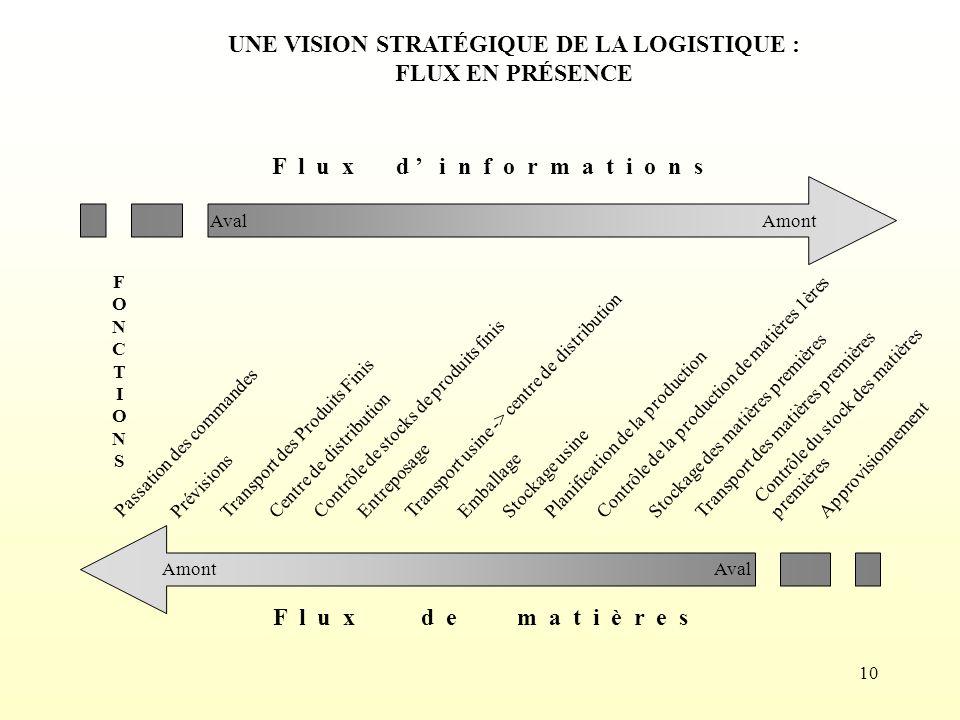 UNE VISION STRATÉGIQUE DE LA LOGISTIQUE :