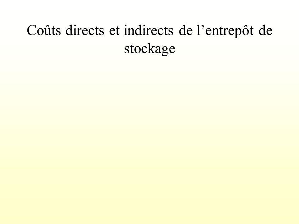 Coûts directs et indirects de l'entrepôt de stockage