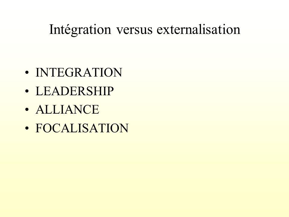 Intégration versus externalisation