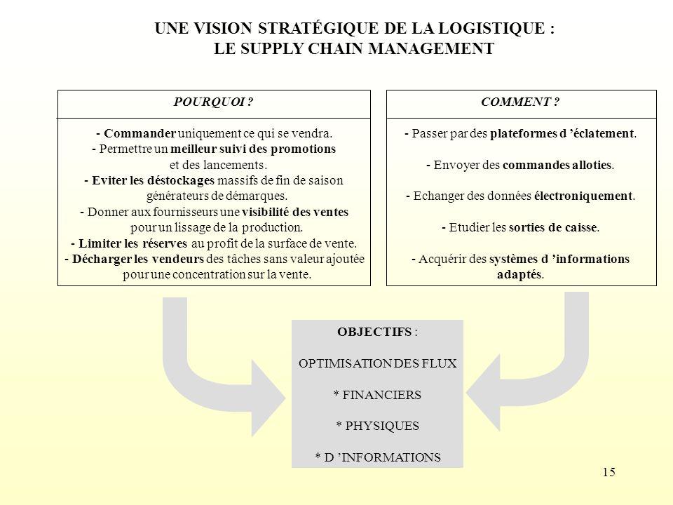 UNE VISION STRATÉGIQUE DE LA LOGISTIQUE : LE SUPPLY CHAIN MANAGEMENT