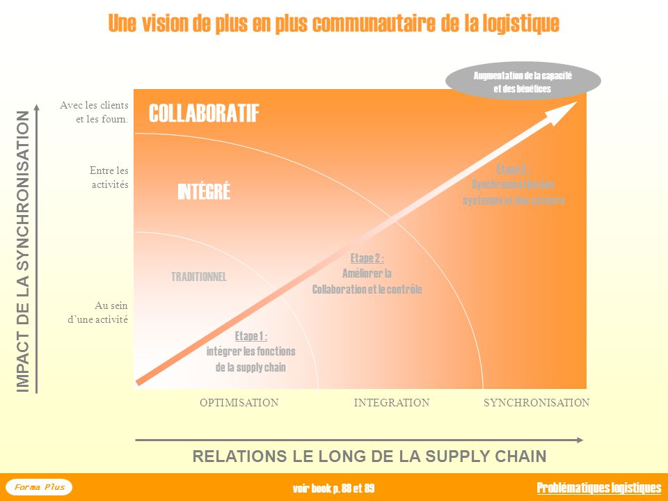 IMPACT DE LA SYNCHRONISATION RELATIONS LE LONG DE LA SUPPLY CHAIN