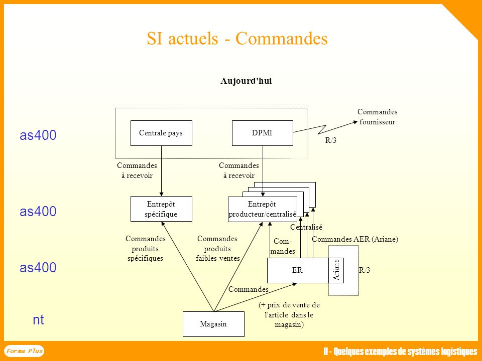 SI actuels - Commandes as400 as400 as400 nt