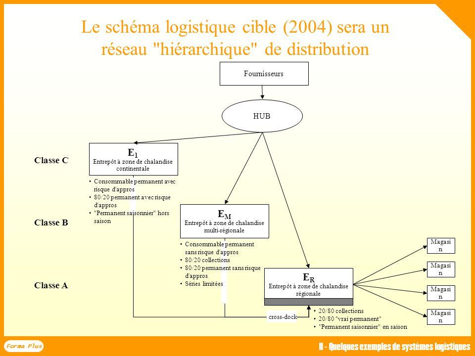 Forma Plus II - Quelques exemples de systèmes logistiques. Le schéma logistique cible (2004) sera un réseau hiérarchique de distribution.