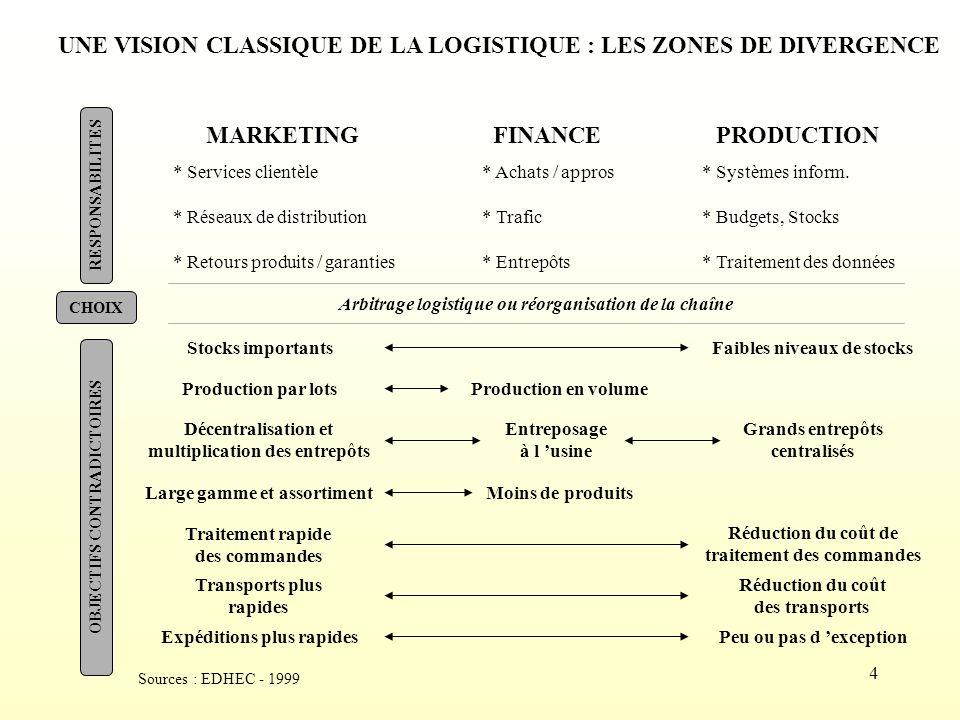 UNE VISION CLASSIQUE DE LA LOGISTIQUE : LES ZONES DE DIVERGENCE
