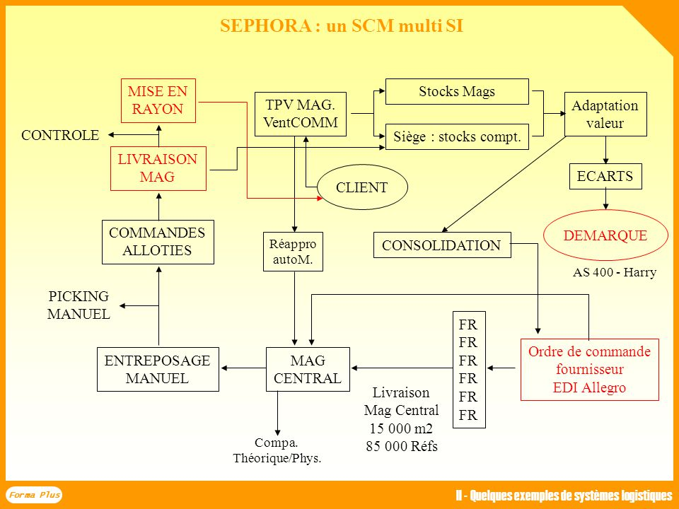 SEPHORA : un SCM multi SI