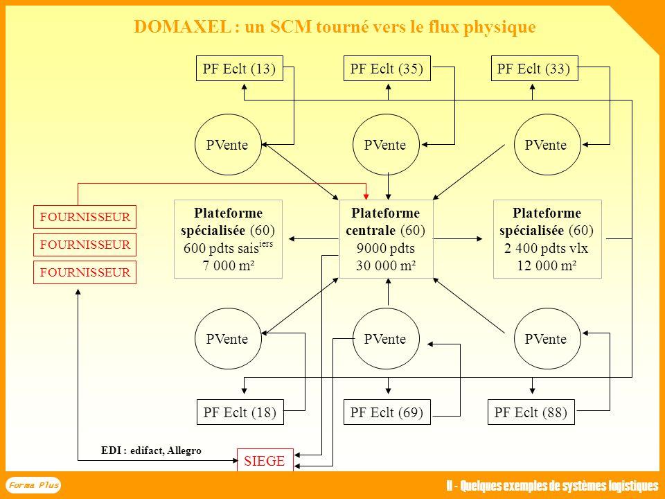 DOMAXEL : un SCM tourné vers le flux physique