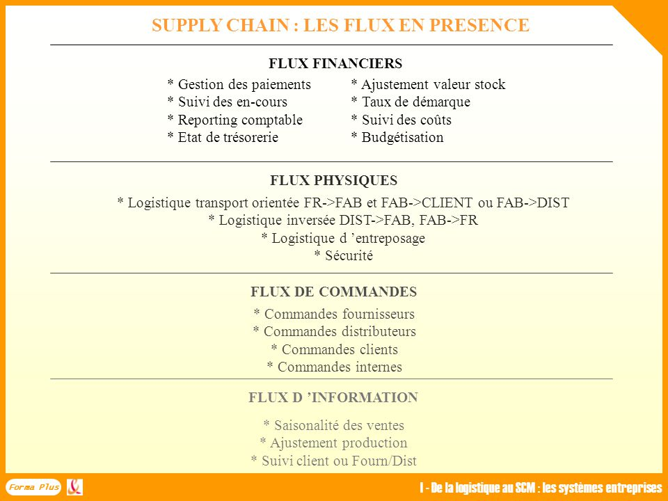 SUPPLY CHAIN : LES FLUX EN PRESENCE