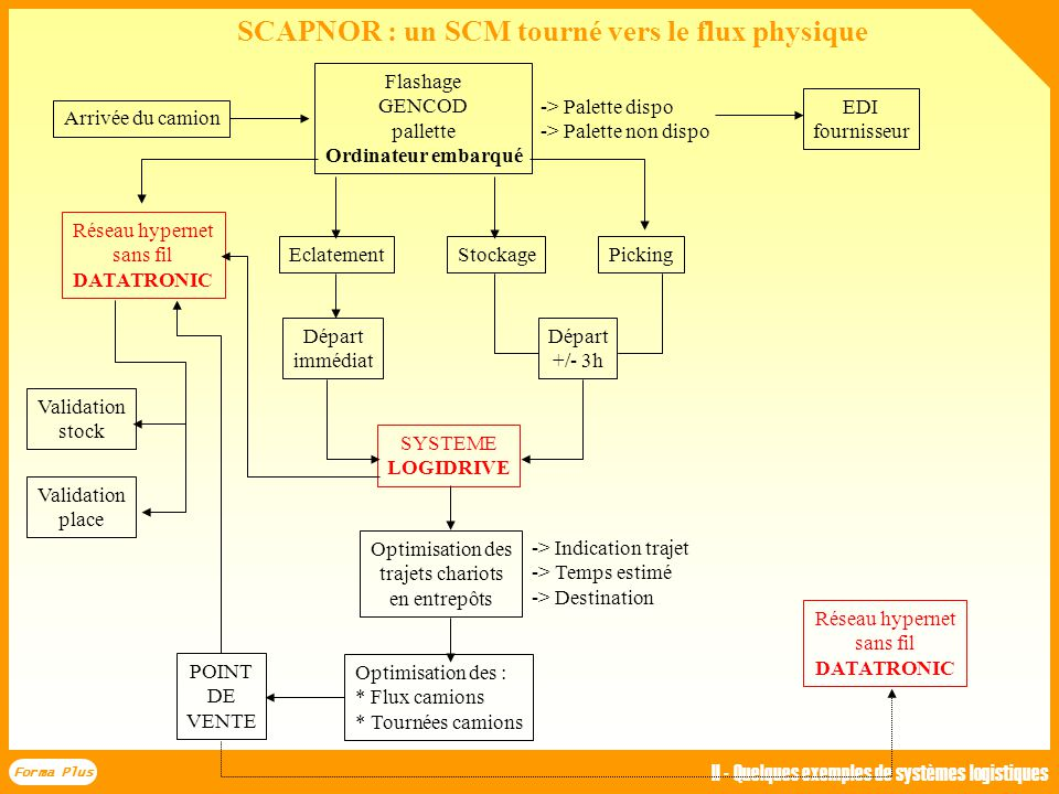 SCAPNOR : un SCM tourné vers le flux physique