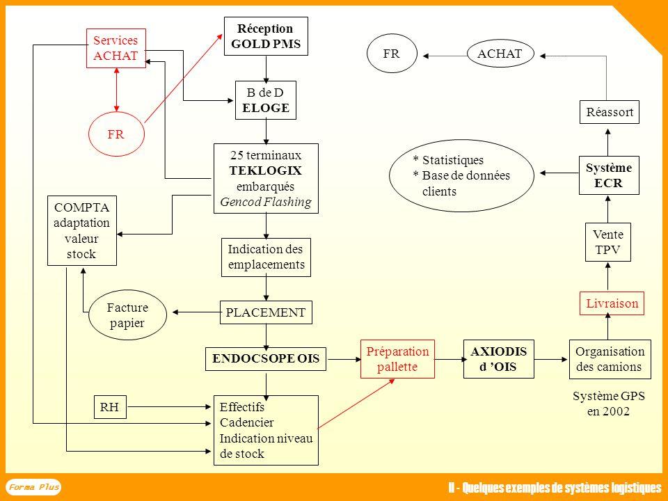 II - Quelques exemples de systèmes logistiques