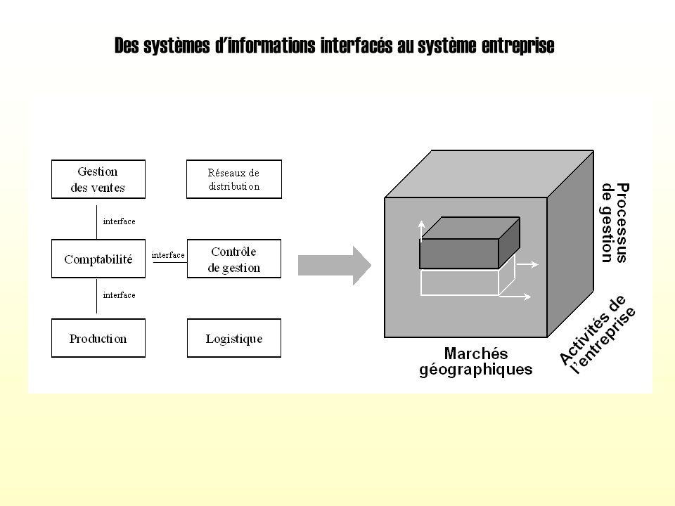 Des systèmes d informations interfacés au système entreprise