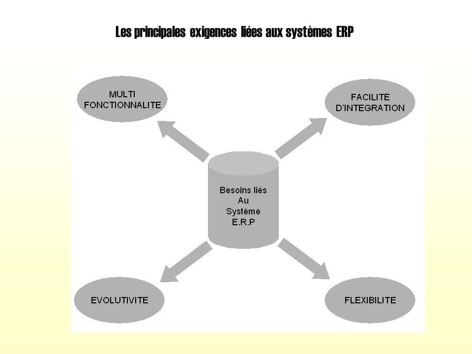 Les principales exigences liées aux systèmes ERP