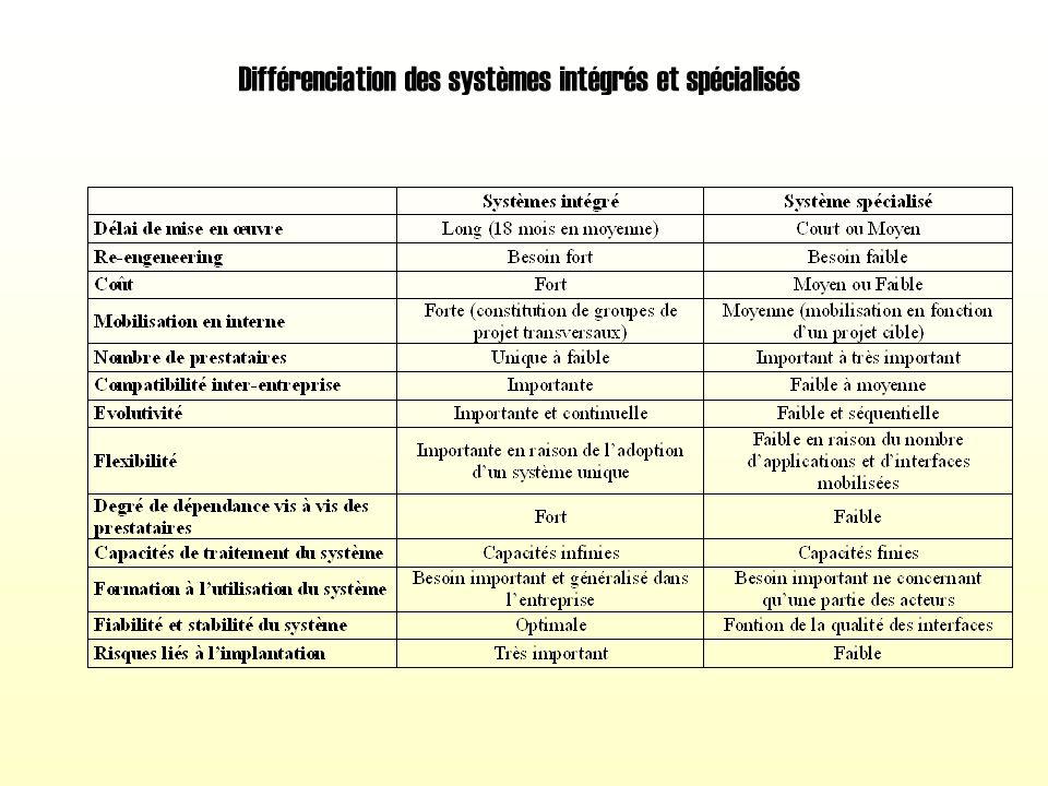 Différenciation des systèmes intégrés et spécialisés