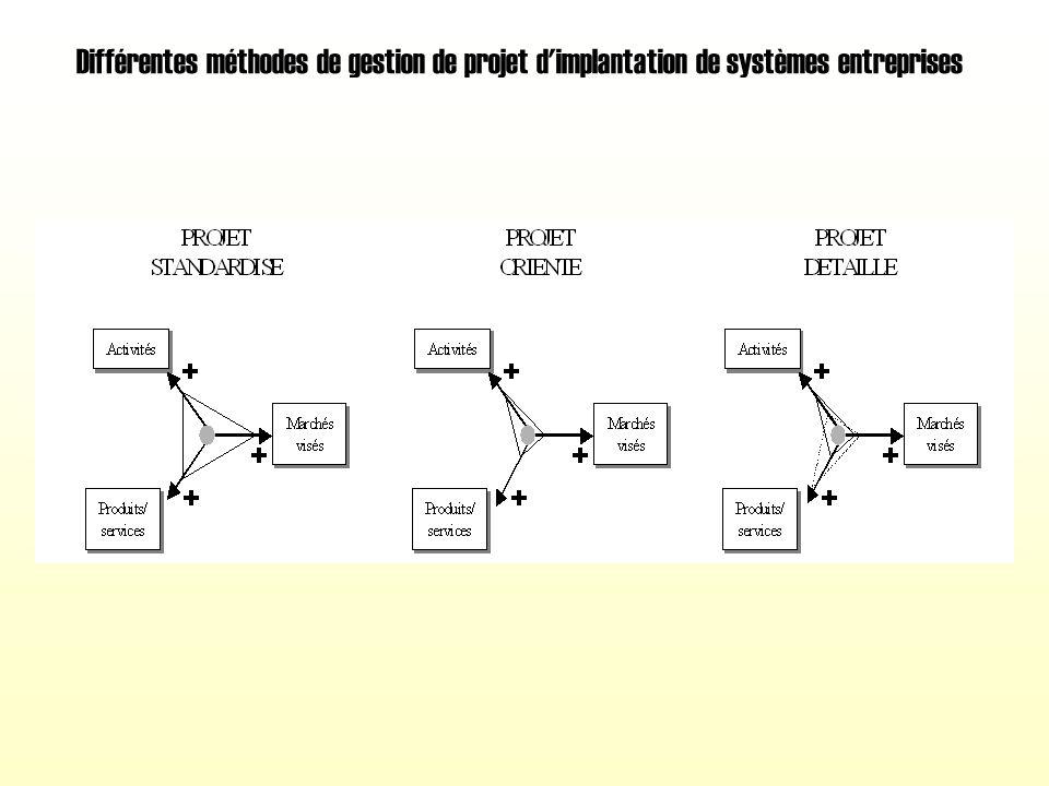 Différentes méthodes de gestion de projet d implantation de systèmes entreprises